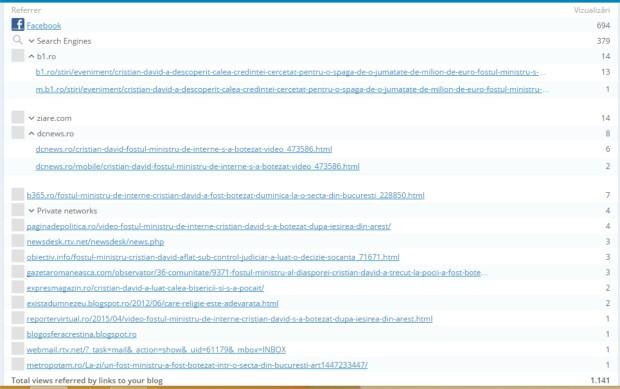 Cum au accesat oamenii site-ul (20.04.2015)