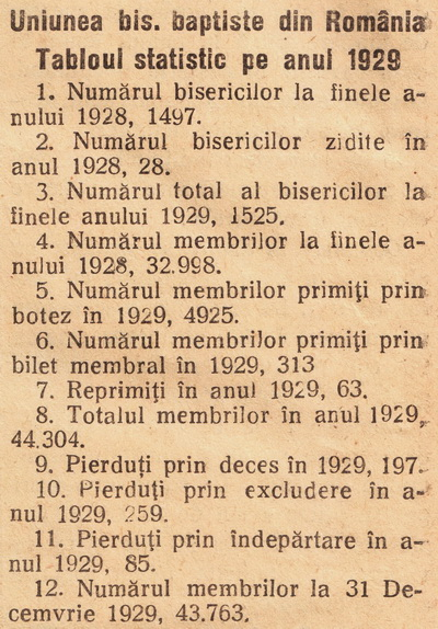 baptistii-1928-1